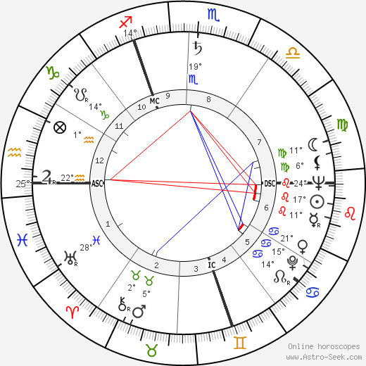 Marie-Claire Alain birth chart, biography, wikipedia 2019, 2020