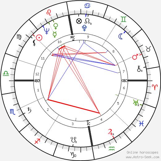 Marita Rif tema natale, oroscopo, Marita Rif oroscopi gratuiti, astrologia