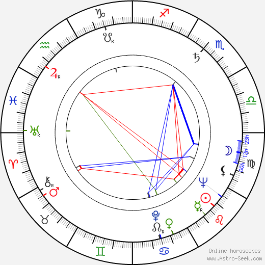 Miloš Noll birth chart, Miloš Noll astro natal horoscope, astrology