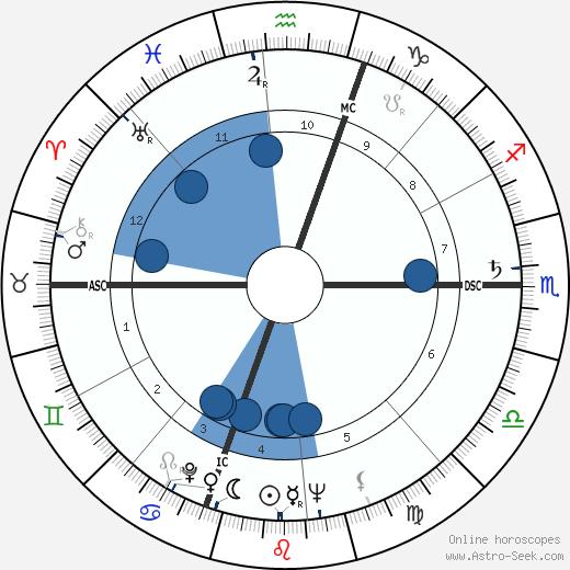 Norman Wexler wikipedia, horoscope, astrology, instagram