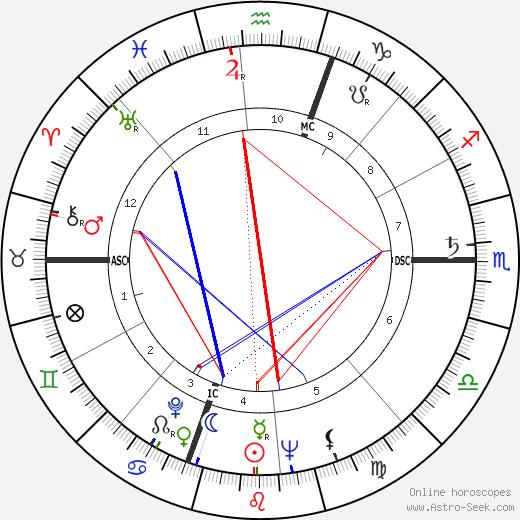 Norman Wexler tema natale, oroscopo, Norman Wexler oroscopi gratuiti, astrologia