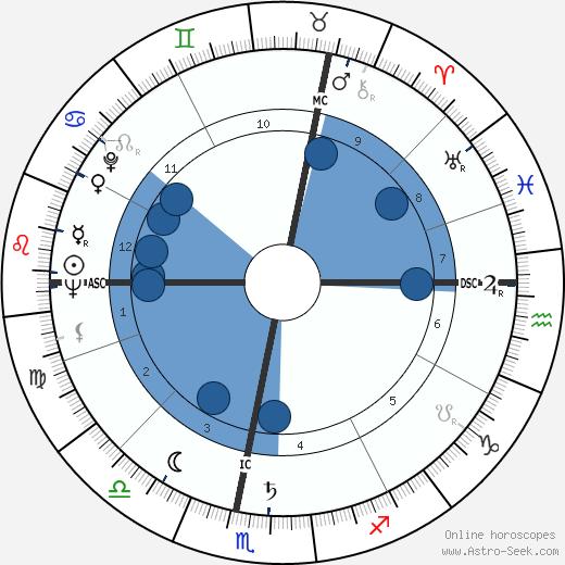 René Goscinny wikipedia, horoscope, astrology, instagram