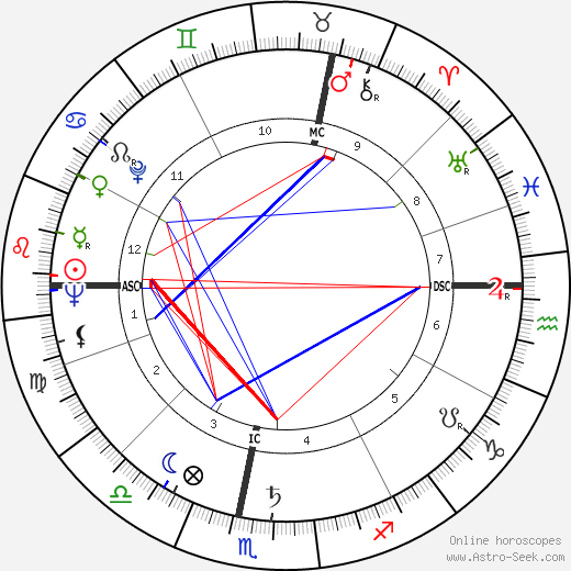 René Goscinny tema natale, oroscopo, René Goscinny oroscopi gratuiti, astrologia
