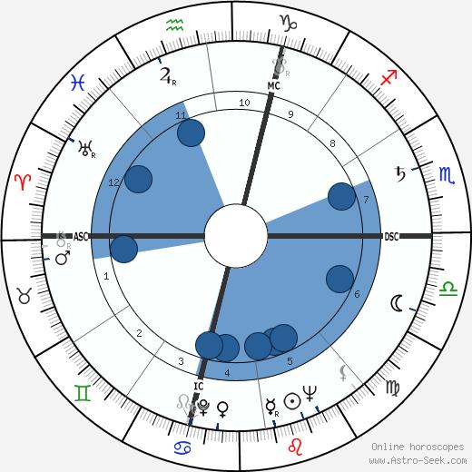 René Vignal wikipedia, horoscope, astrology, instagram