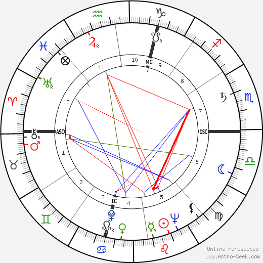 René Vignal astro natal birth chart, René Vignal horoscope, astrology