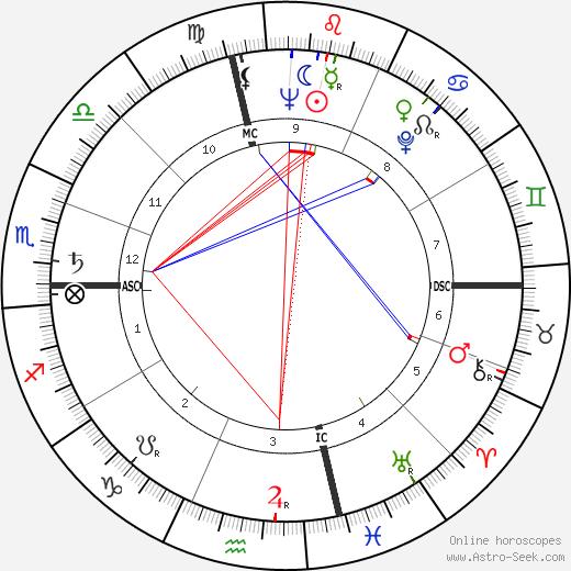Ричард (актёр) Андерсон Richard Anderson день рождения гороскоп, Richard Anderson Натальная карта онлайн