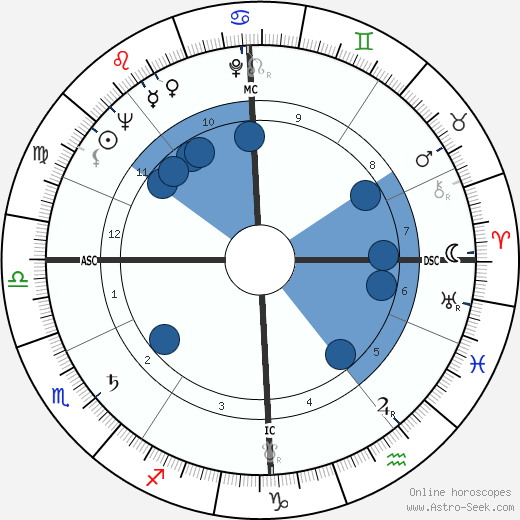 Roger Delabassée wikipedia, horoscope, astrology, instagram