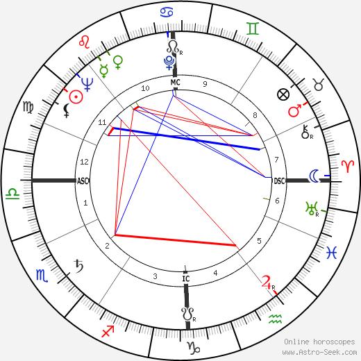 Roger Delabassée tema natale, oroscopo, Roger Delabassée oroscopi gratuiti, astrologia
