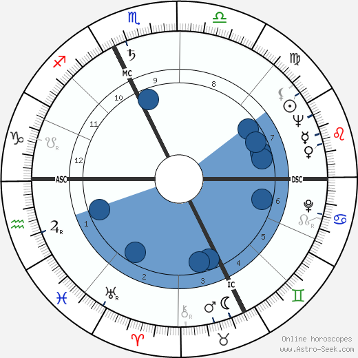 Stephen Williams wikipedia, horoscope, astrology, instagram