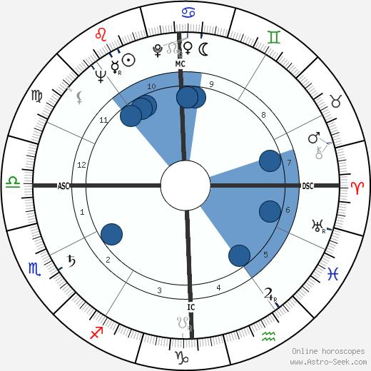 Sydney Omarr wikipedia, horoscope, astrology, instagram