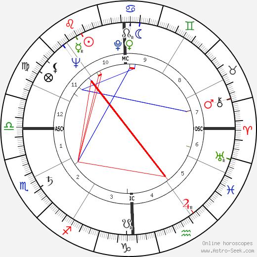 Sydney Omarr день рождения гороскоп, Sydney Omarr Натальная карта онлайн