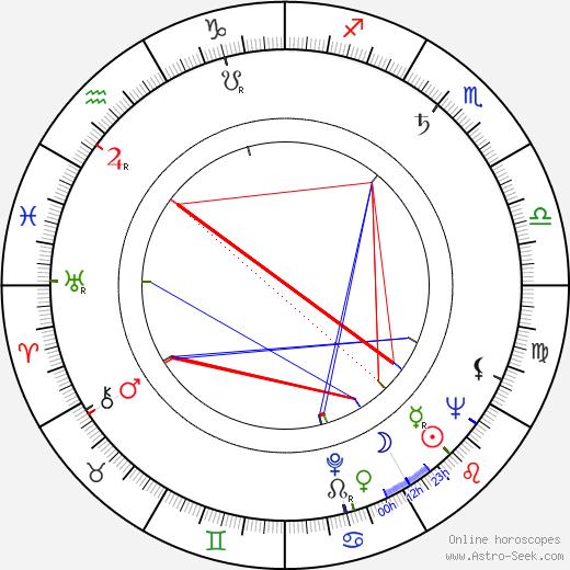 Zdeněk Jarolímek tema natale, oroscopo, Zdeněk Jarolímek oroscopi gratuiti, astrologia