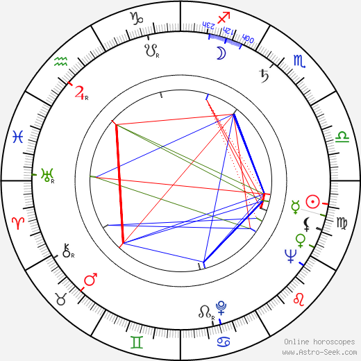 Alejandro Ulloa tema natale, oroscopo, Alejandro Ulloa oroscopi gratuiti, astrologia