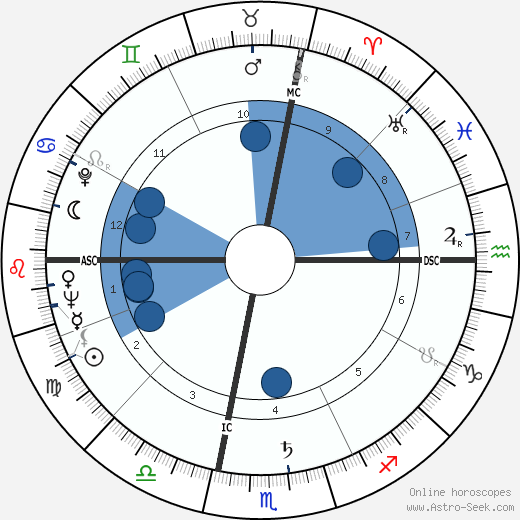 Alison Lurie horoscope, astrology, sign, zodiac, date of birth, instagram