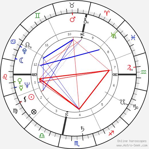 Alison Lurie день рождения гороскоп, Alison Lurie Натальная карта онлайн