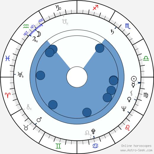 Bud Greenspan wikipedia, horoscope, astrology, instagram
