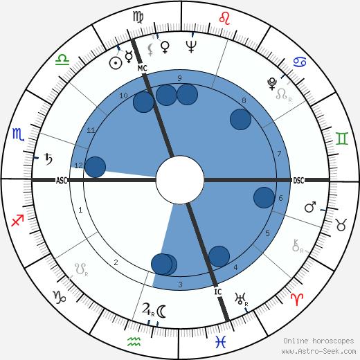 Carlo Fruttero wikipedia, horoscope, astrology, instagram