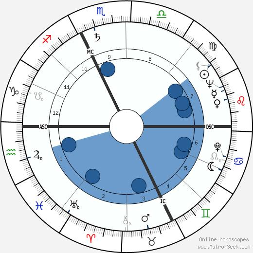 Charles Delfante wikipedia, horoscope, astrology, instagram