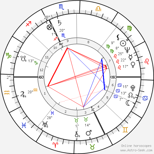 Charles Delfante birth chart, biography, wikipedia 2018, 2019