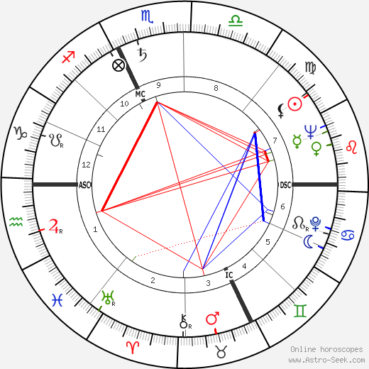 Charles Delfante birth chart, Charles Delfante astro natal horoscope, astrology