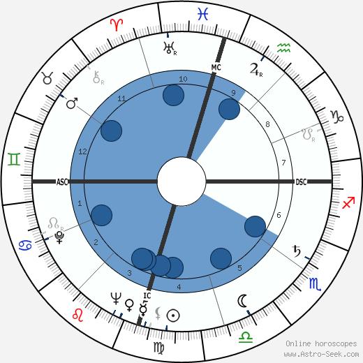 Charles William Duncan wikipedia, horoscope, astrology, instagram