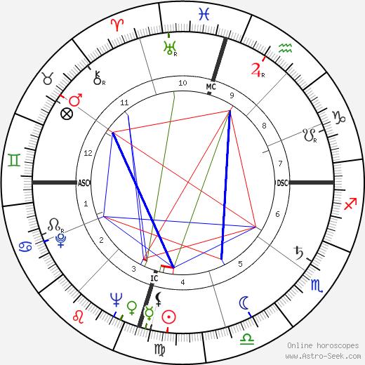 Charles William Duncan birth chart, Charles William Duncan astro natal horoscope, astrology