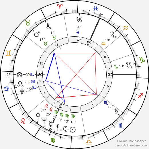 Clancy Sigal birth chart, biography, wikipedia 2017, 2018