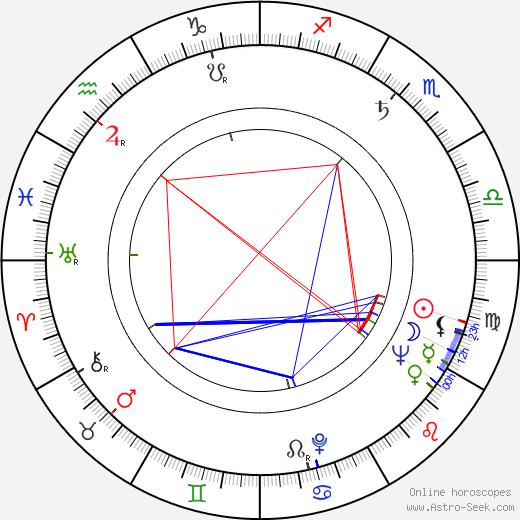 Claus van Amsberg birth chart, Claus van Amsberg astro natal horoscope, astrology