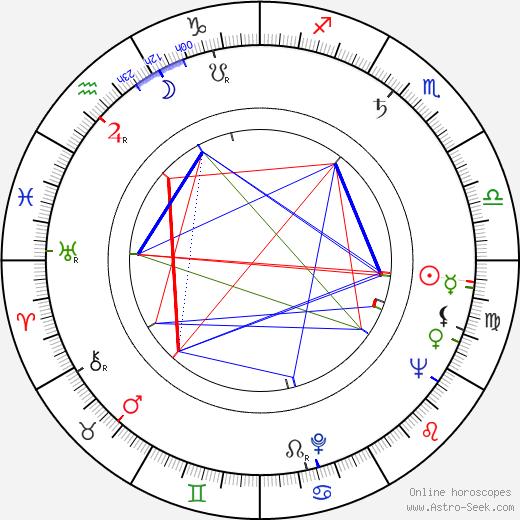 Curtis Harrington birth chart, Curtis Harrington astro natal horoscope, astrology