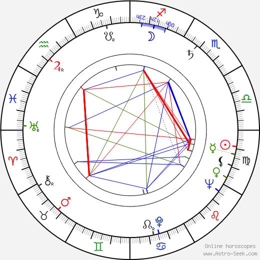 Daniel Haller astro natal birth chart, Daniel Haller horoscope, astrology