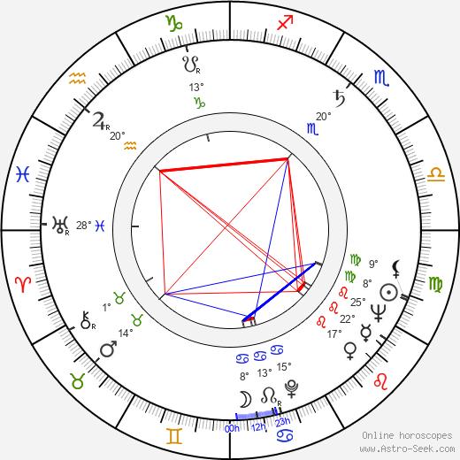 Diana Decker birth chart, biography, wikipedia 2020, 2021