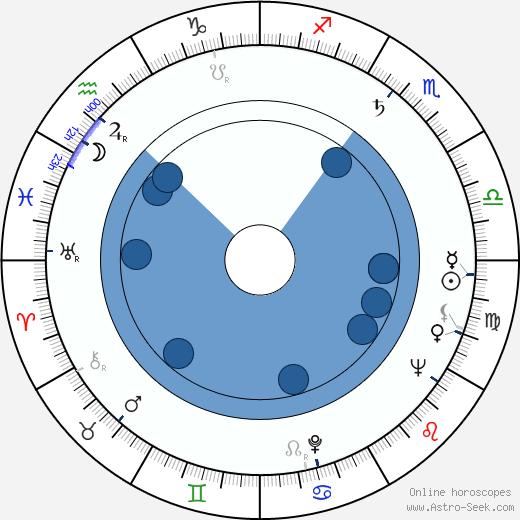 Dolores Donlon wikipedia, horoscope, astrology, instagram