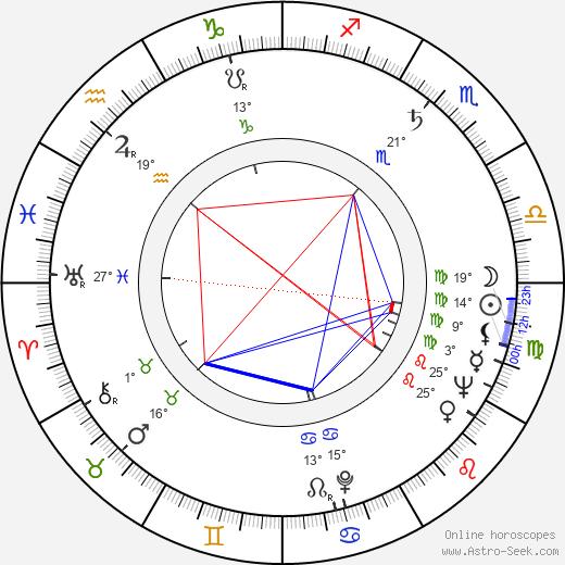 Don Messick birth chart, biography, wikipedia 2018, 2019