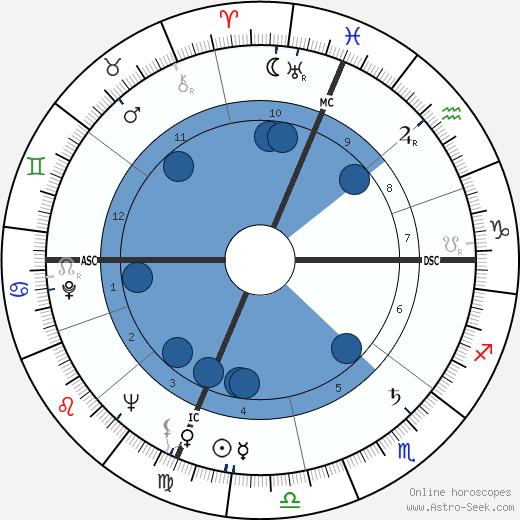 Donald Glaser wikipedia, horoscope, astrology, instagram