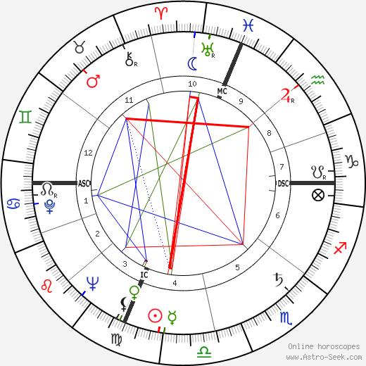 Donald Glaser tema natale, oroscopo, Donald Glaser oroscopi gratuiti, astrologia