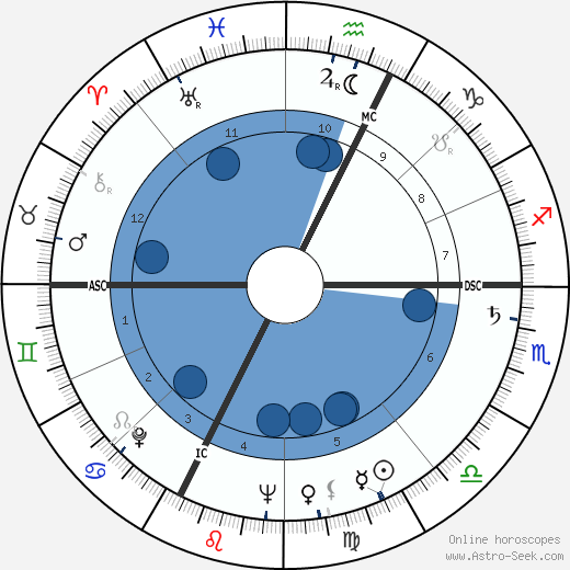 Enrico Maria Salerno wikipedia, horoscope, astrology, instagram