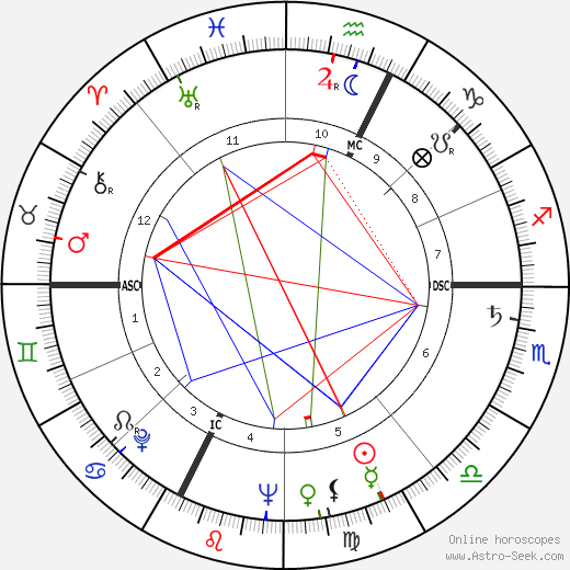 Enrico Maria Salerno birth chart, Enrico Maria Salerno astro natal horoscope, astrology