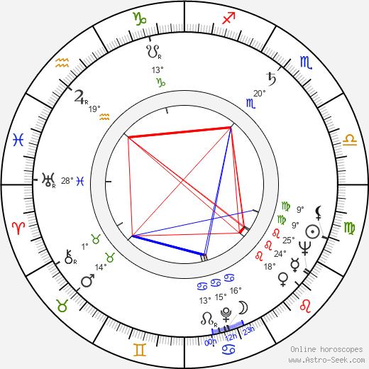 Franco Prosperi birth chart, biography, wikipedia 2020, 2021