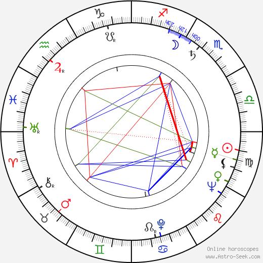 Henry Kaplan birth chart, Henry Kaplan astro natal horoscope, astrology