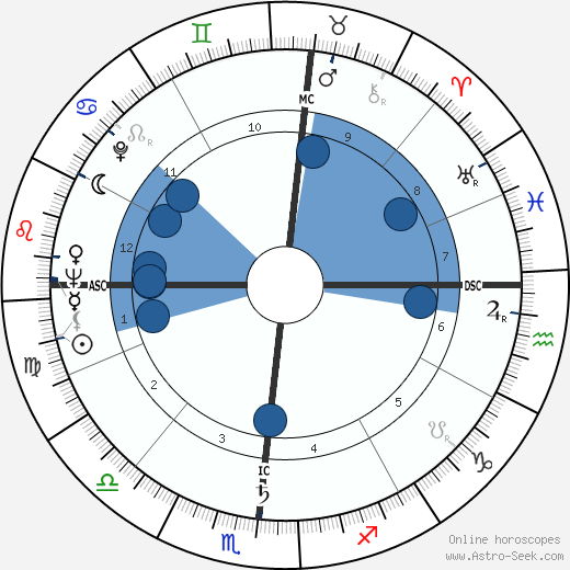 Herbert K. Anspach wikipedia, horoscope, astrology, instagram