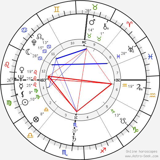 Herbert K. Anspach birth chart, biography, wikipedia 2019, 2020