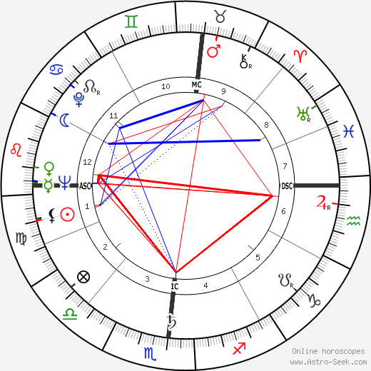 Herbert K. Anspach birth chart, Herbert K. Anspach astro natal horoscope, astrology