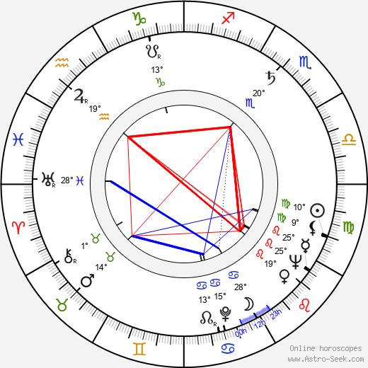 Irene Papas birth chart, biography, wikipedia 2019, 2020
