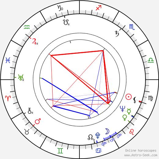 Irene Papas astro natal birth chart, Irene Papas horoscope, astrology