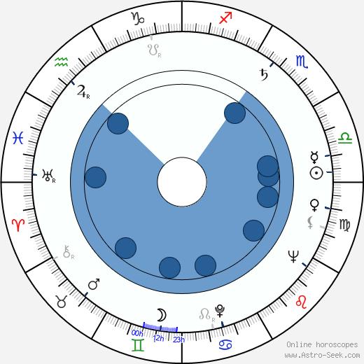 Jack Duffy wikipedia, horoscope, astrology, instagram