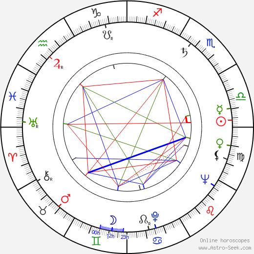 Jack Duffy birth chart, Jack Duffy astro natal horoscope, astrology