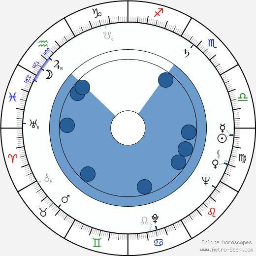 James Lipton wikipedia, horoscope, astrology, instagram
