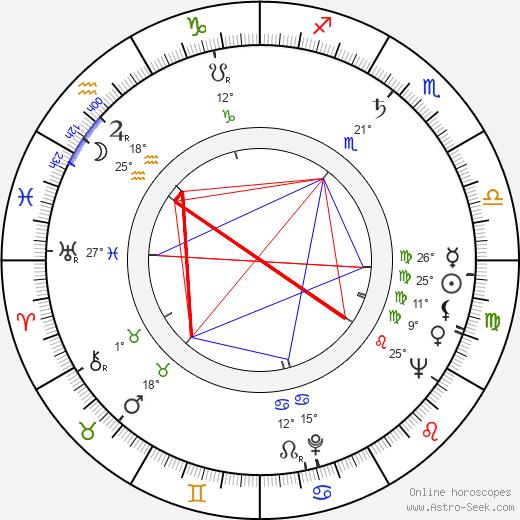 James Lipton birth chart, biography, wikipedia 2020, 2021