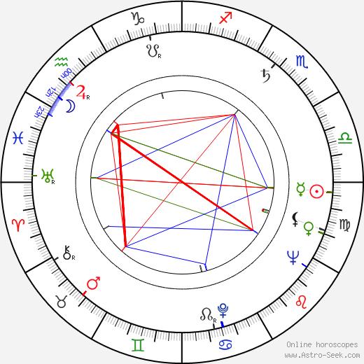 James Lipton birth chart, James Lipton astro natal horoscope, astrology