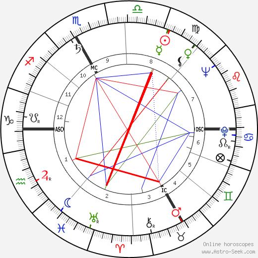 Jean Archambault день рождения гороскоп, Jean Archambault Натальная карта онлайн